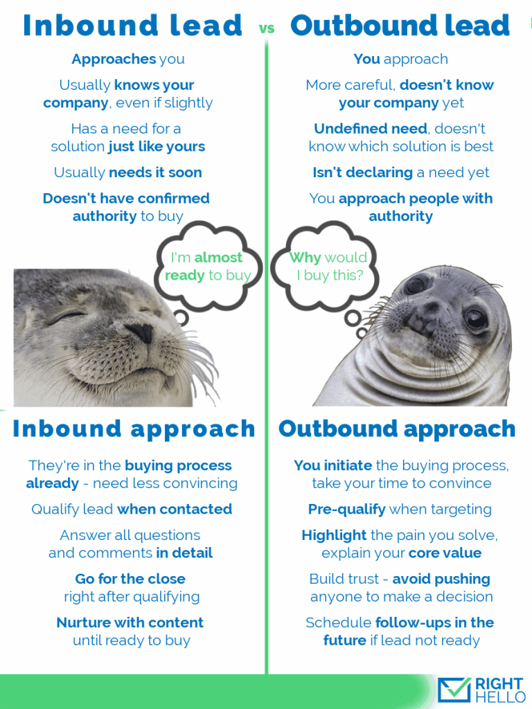differences between inbound and outbound leads