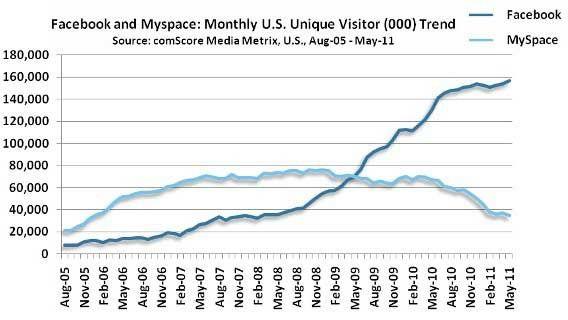 facebook-myspace-data-comscore