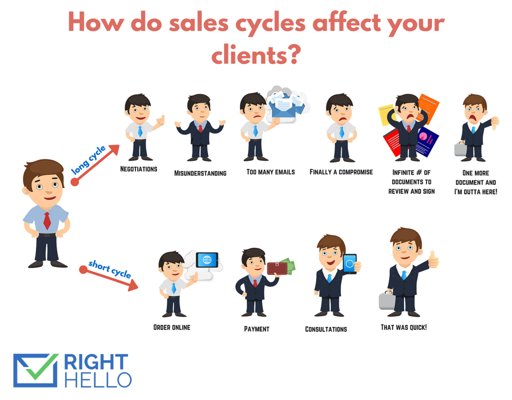 affect of sales automation cycles affect