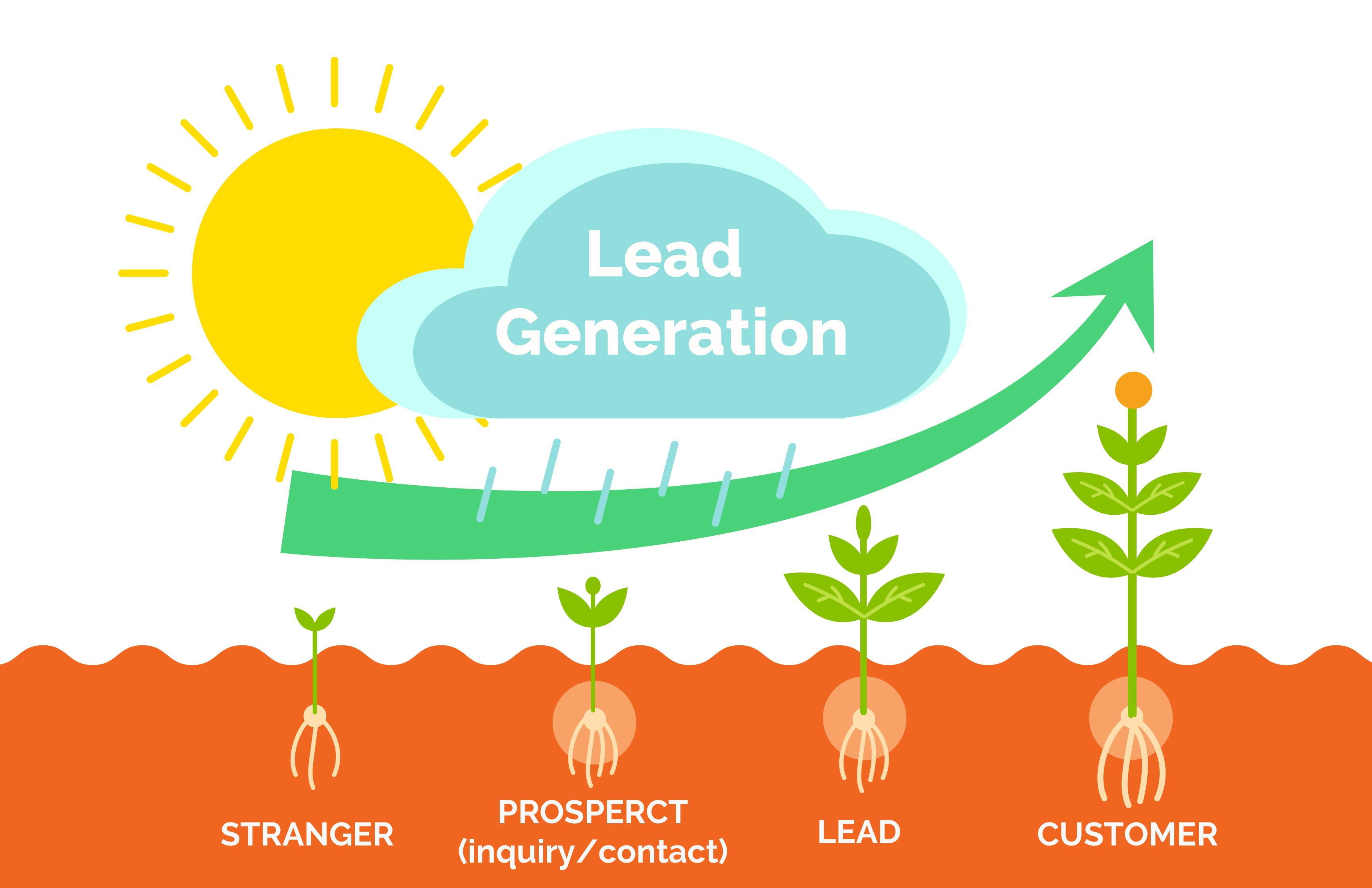 Image result for Lead Generation Images