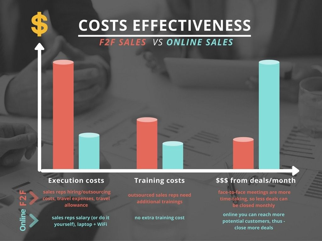 face to face sales versus online sales graph.
