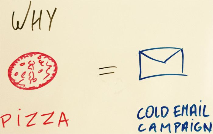 email campaign based on pizza sales
