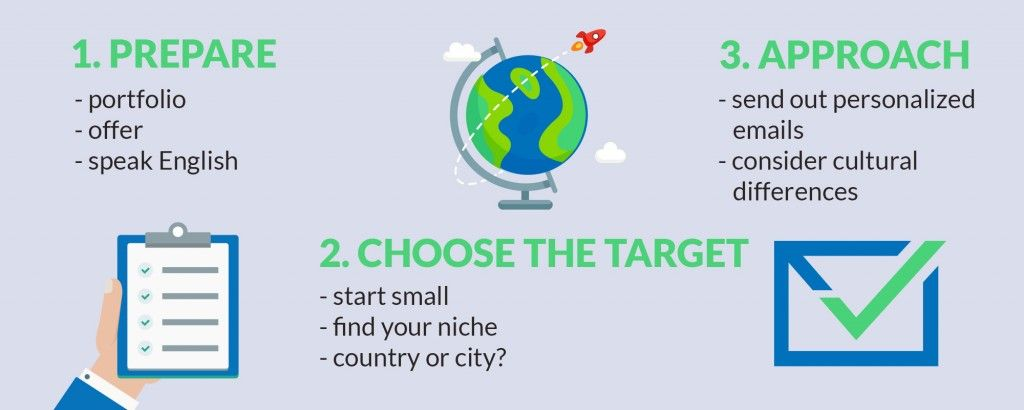 get clients from abroad in three steps