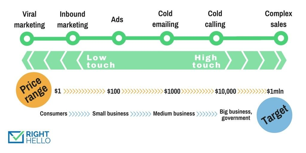 best cold emails vs cold calls