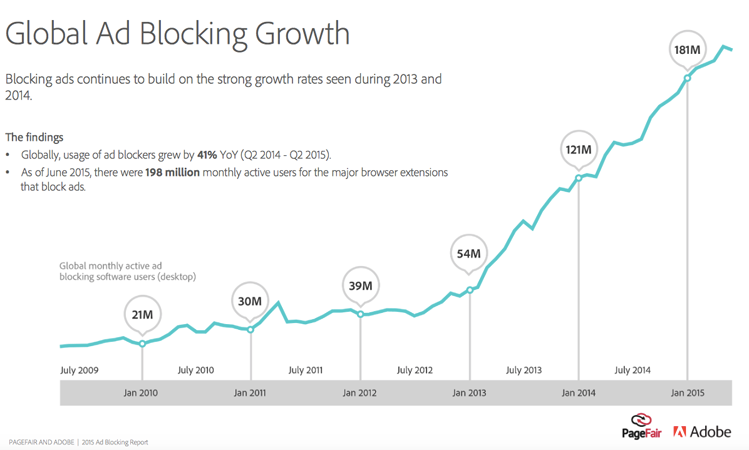 The diagram about global ad blocking growth