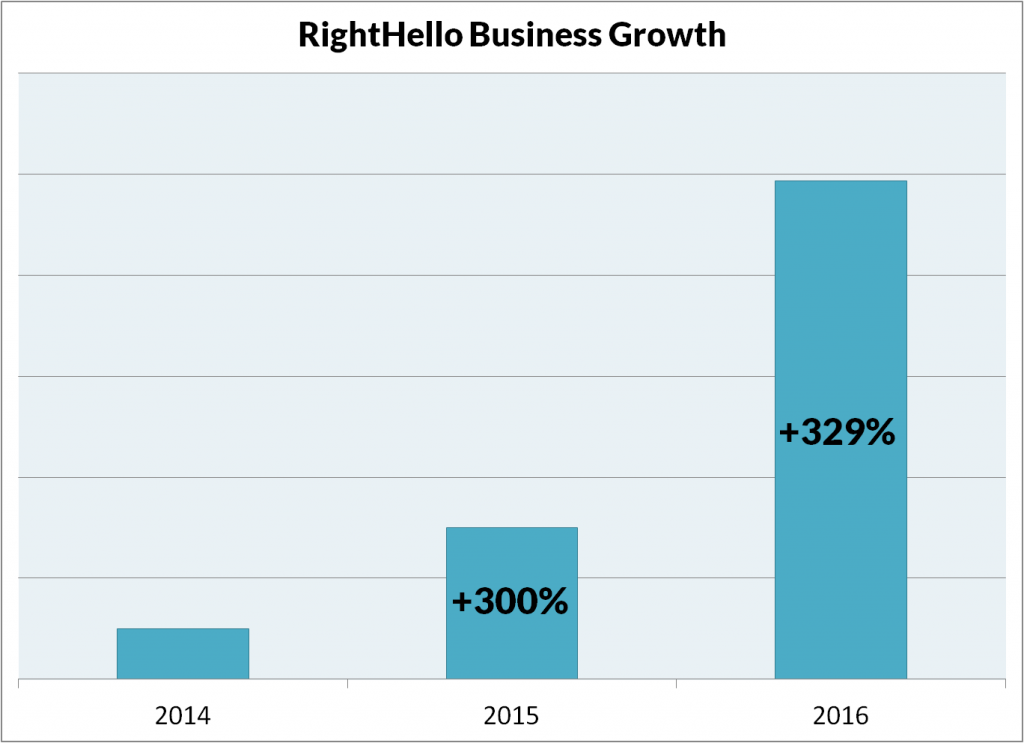 RightHello business growth rate in 2014-2016