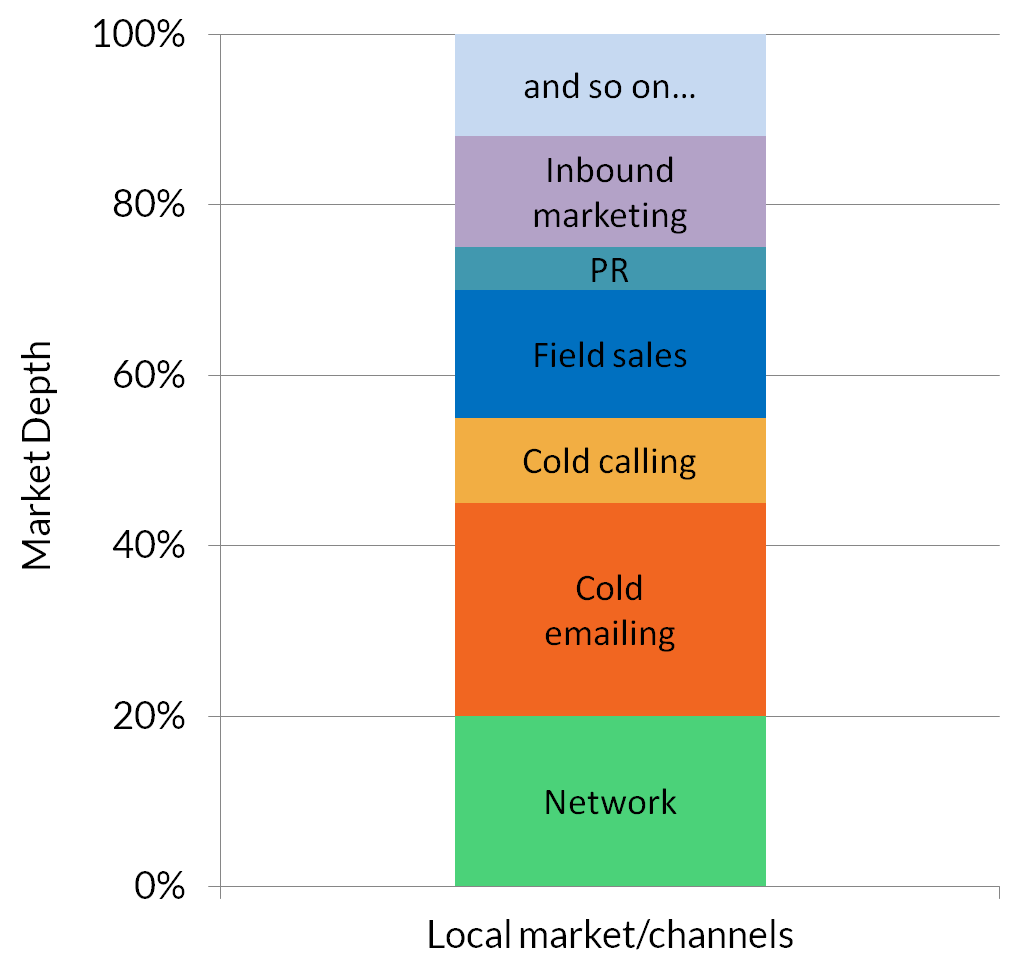 marketing channels for local business