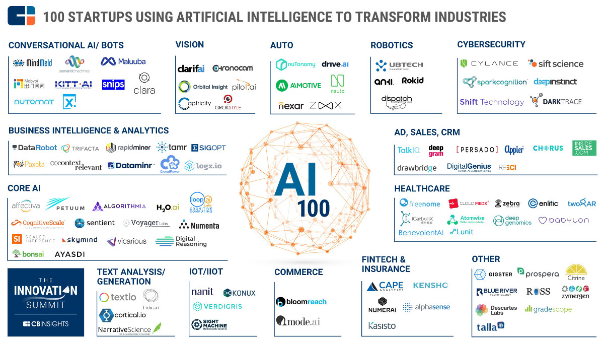list of startup which use artificial intelligence