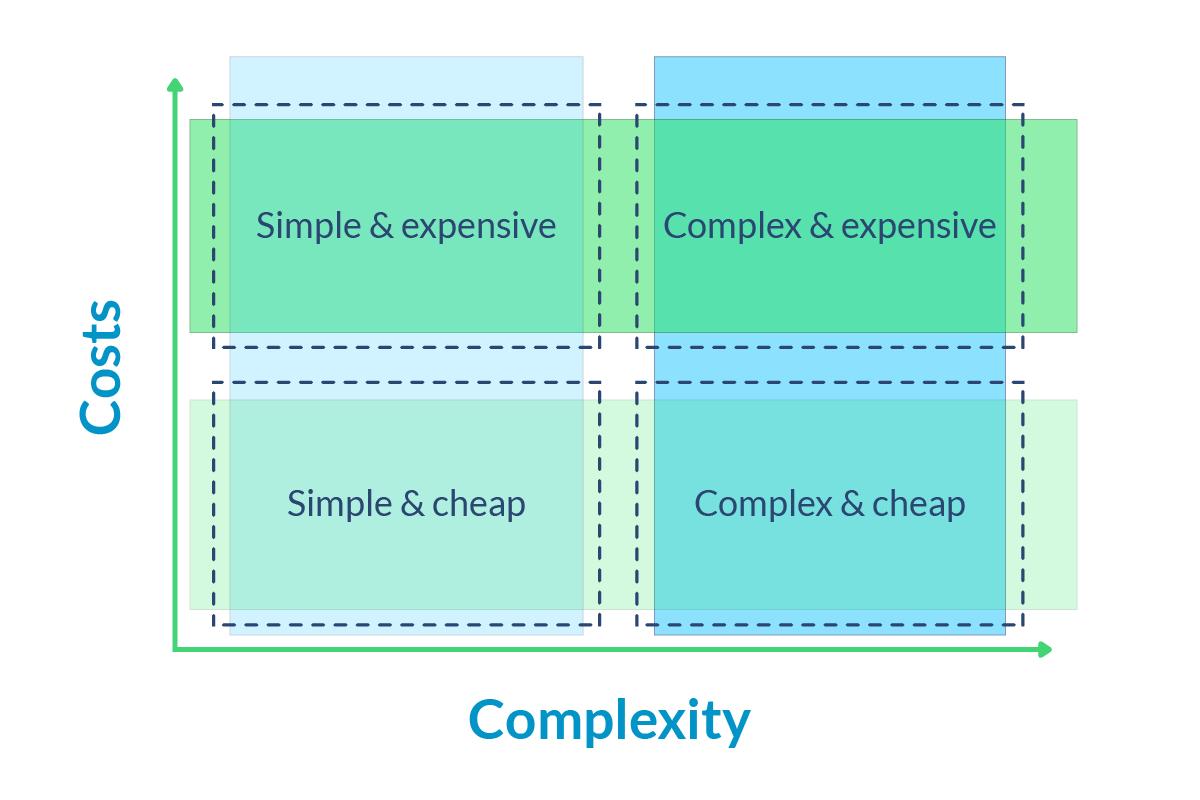 future of sales matrix