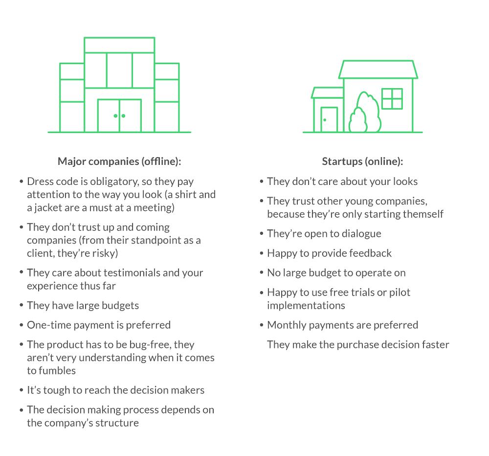 Offline vs online companies