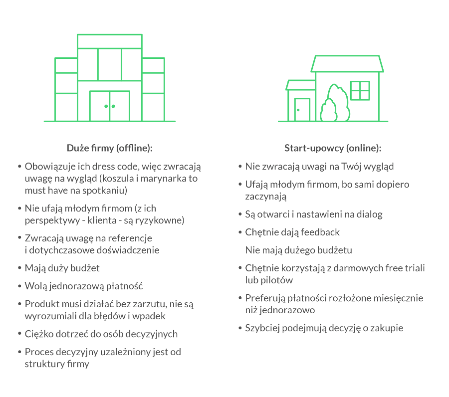 duże firmy a startupy